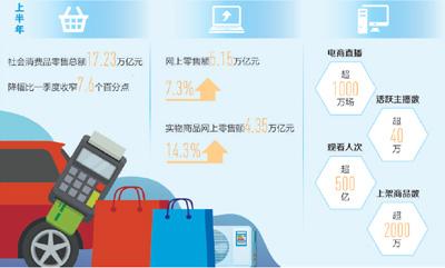社会消费品零售总额连续4个月降幅收窄消费市场持续稳步回升(经济新方位)