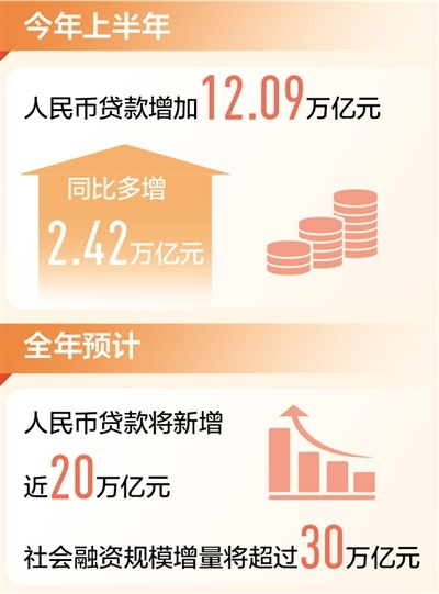上半年人民币贷款增加12.09万亿元金融助力实体经济 有量更有质(新数据 新看点)