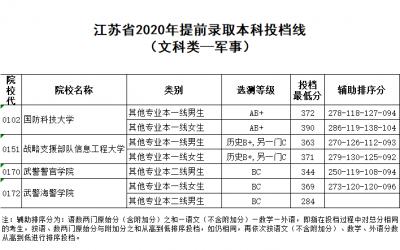 2020年江苏高招提前批次本科投档线出炉