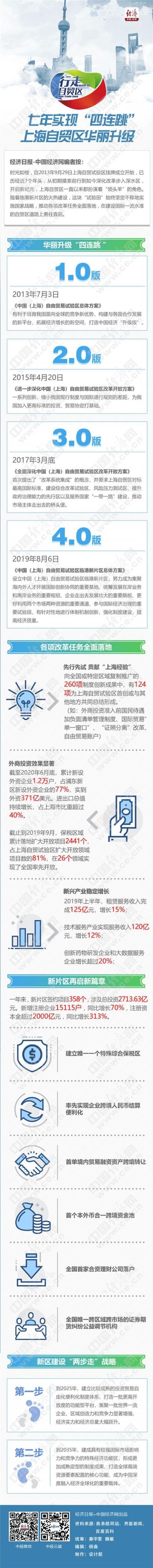 """【行走自贸区】七年实现""""四连跳"""" 上海自贸区华丽升级"""