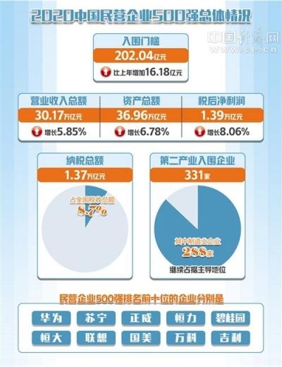 2020中国民营企业500强发布 入围门槛达到202.04亿元