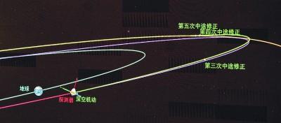 天问一号探测器完成深空机动 4个月后与火星交会