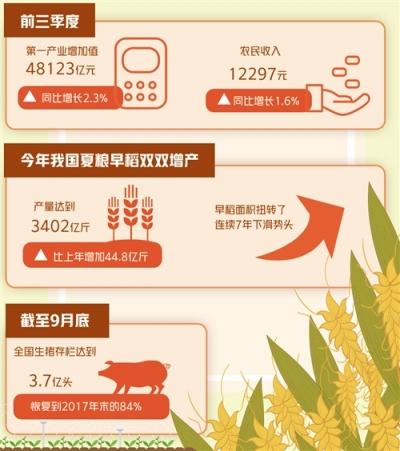 前三季度第一产业增加值48123亿 农业生产成国民经济运行突出亮点