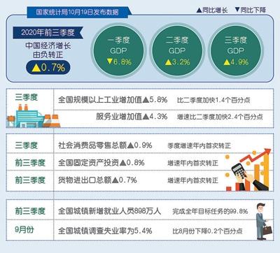 增速由负转正,供需关系改善,市场活力动力增强中国经济延续稳定恢复态势(经济新方位)