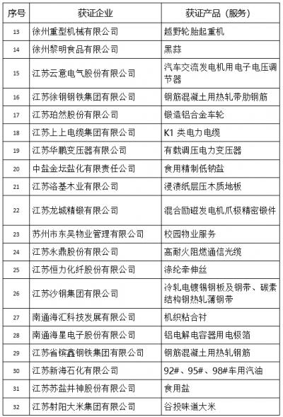 """打造苏企公共品牌 首批""""江苏精品""""名单正式公布"""