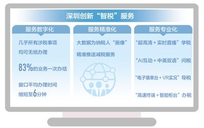 """依托科技手段,优化营商环境深圳 """"智税""""助力高质量发展(经济聚焦)"""