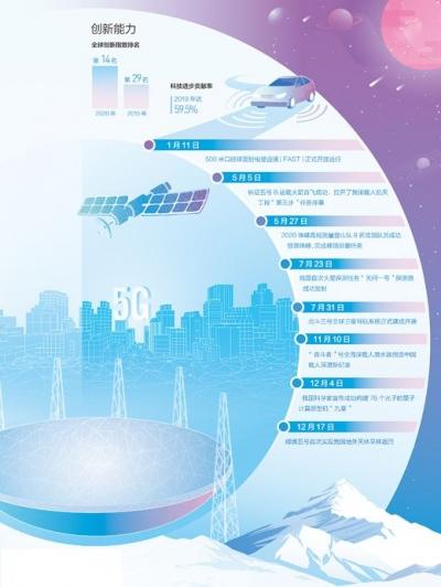 中国科技 自立自强(2020特别报道)