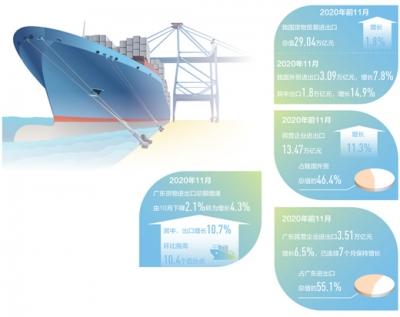 去年11月,广东货物出口增长10.7%,环比提高10.4个百分点外贸经营如何走出U形曲线(构建新发展格局·一线看外贸 )