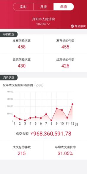 丹阳法院:2020年执行到位24.72亿元,位列镇江全市第一
