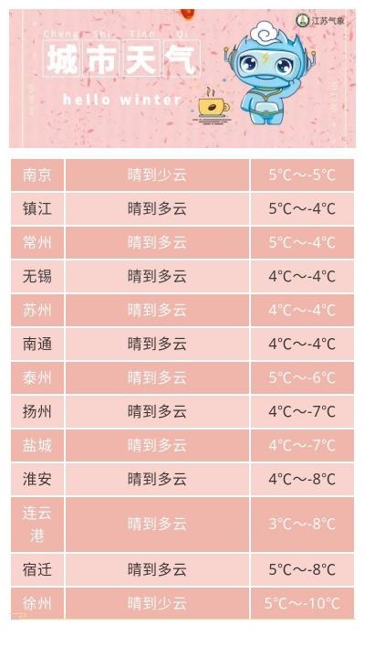 新年天氣預報來了!未來三天江蘇天氣晴好,氣溫逐步回升