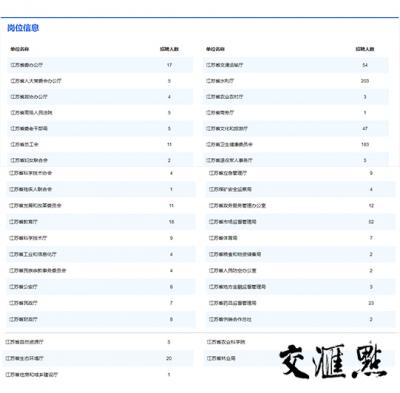 江苏省属事业单位公开招聘766人
