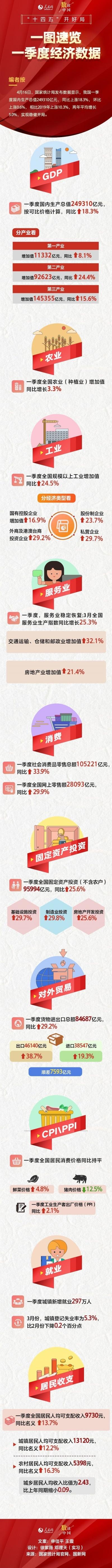 """季度經濟數據出爐 """"十四五""""開局穩??!"""