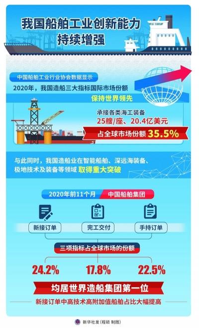 我国船舶工业创新能力持续增强